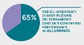 Detrazione 65% sui Serramenti